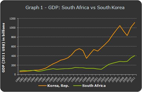 GDP 성장률 한국vs남아공 (2011)